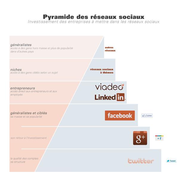 Pyramide des réseaux sociaux : investissement des entreprises