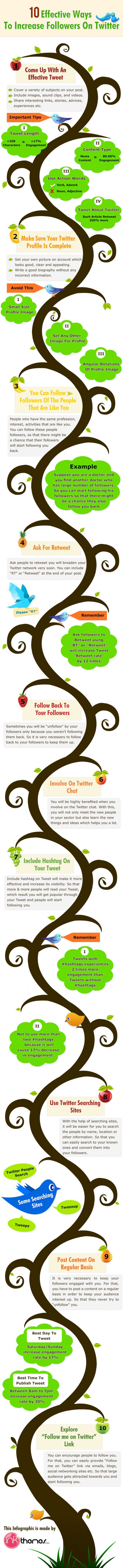 Twitter: 10 astuces pour augmenter son nombre de followers