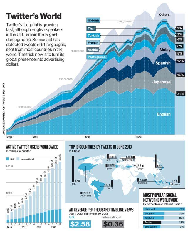Twitter: la popularité du réseau social par langues