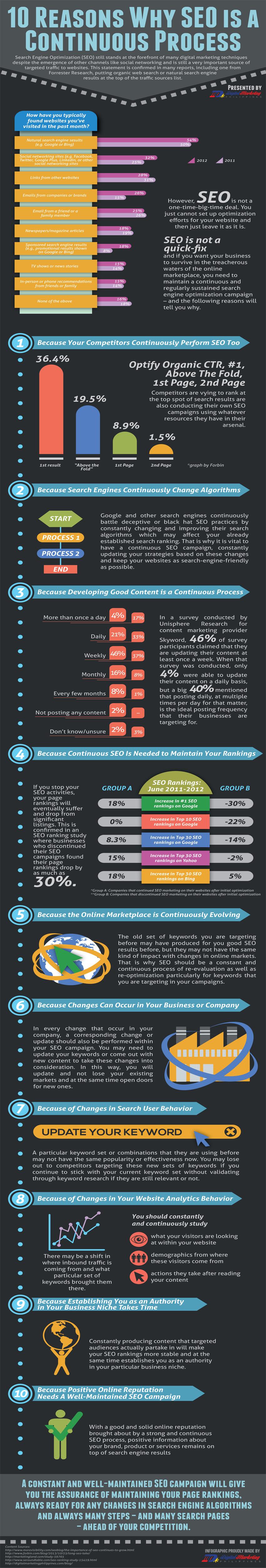 Le référencement web se fait à long-terme (infographie)