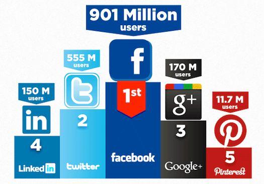 L'interaction selon les divers médias sociaux