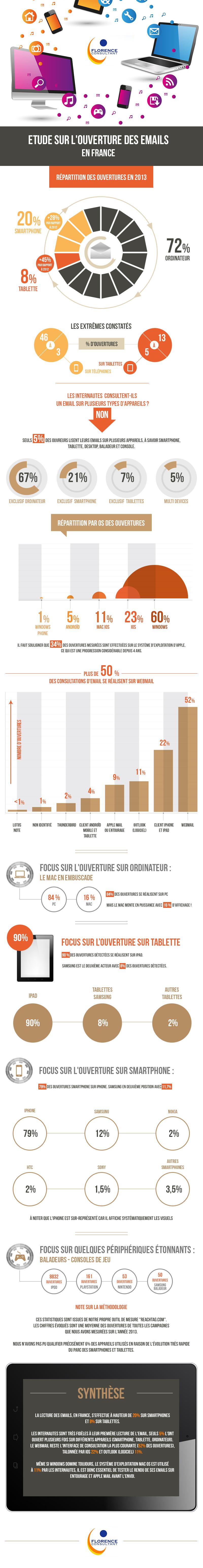Infographie: Rapport sur l'ouverture des e-mail en France courriels newsletter infolettre