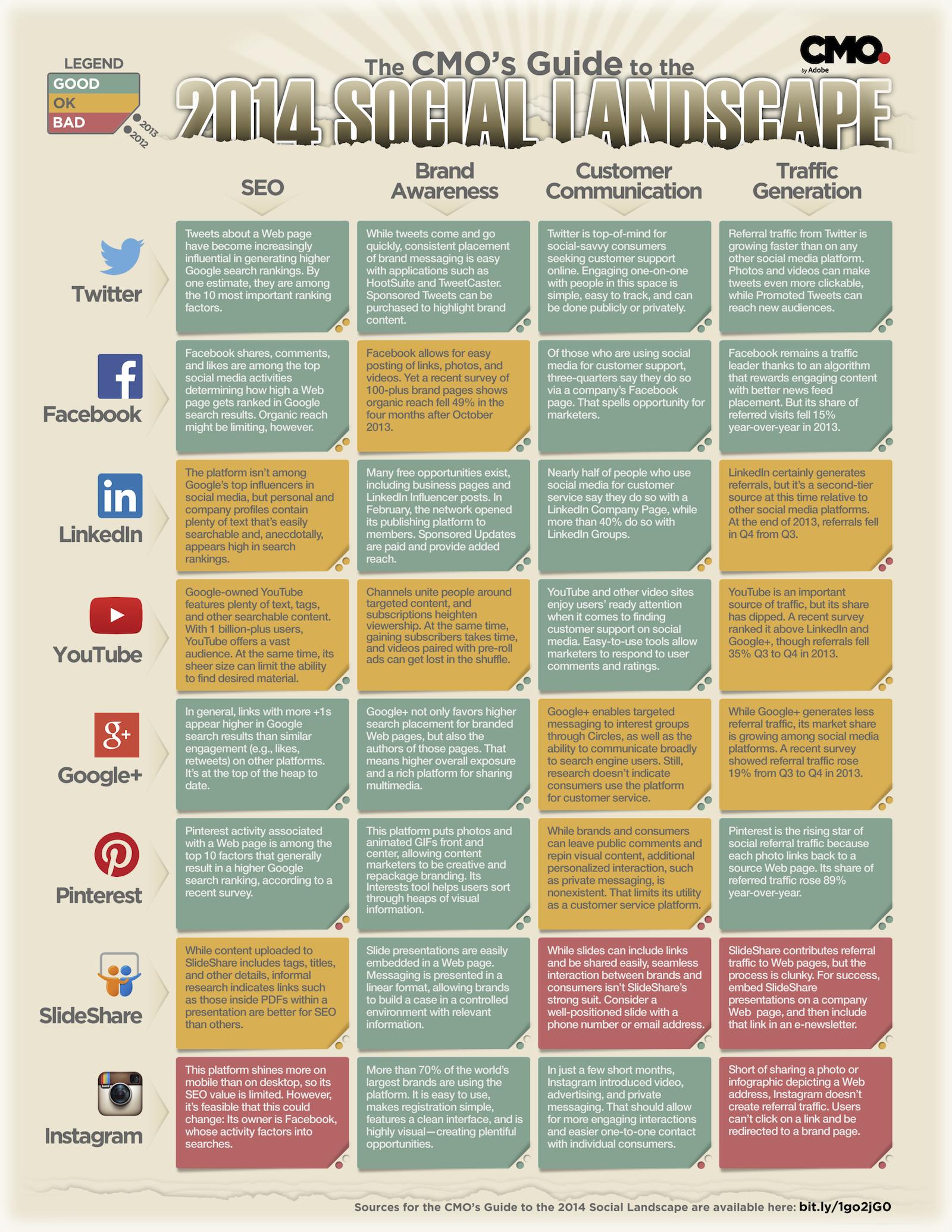 Stratégies sur les réseaux sociaux: Facebook, Twitter, Google+, Pinterest, LinkedIn et Instagram