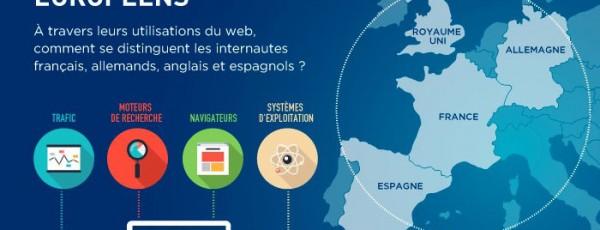 Statistiques sur les internautes européens