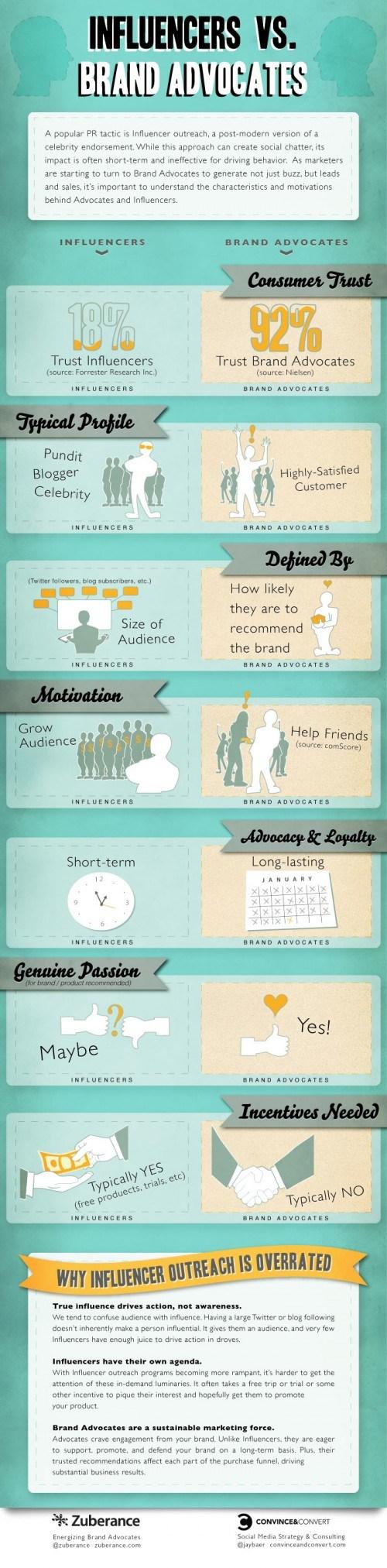Médias sociaux influenceurs et ambassadeurs