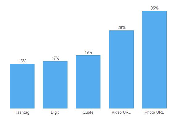 Twitter: statistiques sur l'engagement