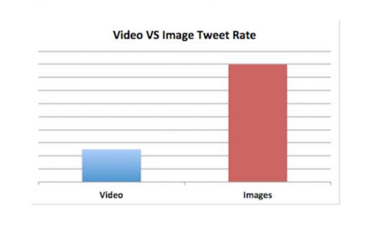 Twitter engagement photo et vidéo