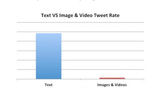 Twitter et les textes bons engagements