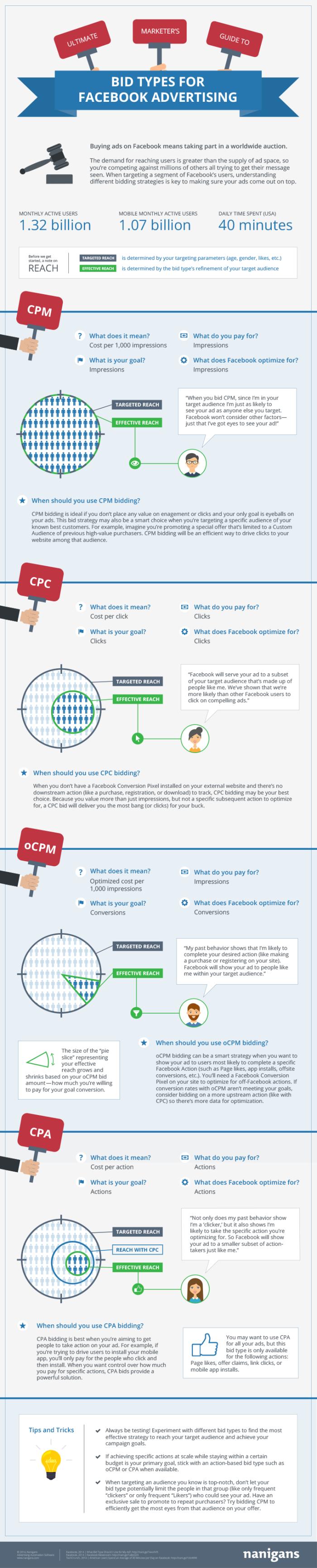 Guide d'enchères annonces Facebook Ads