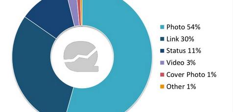 Les publications qui créent le plus d'engagements sur Facebook