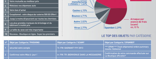 Baromètre du spam en 2014 à connaître pour vos newsletters