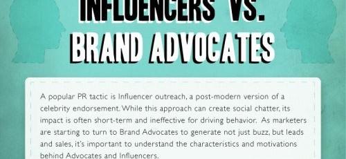 Médias sociaux: la différence entre les influences et les ambassadeurs